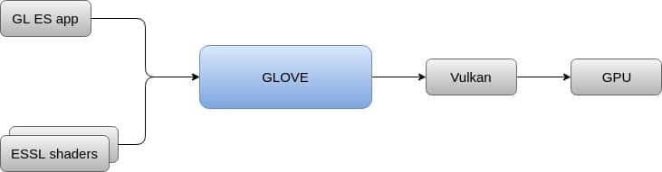 GLOVE functionality