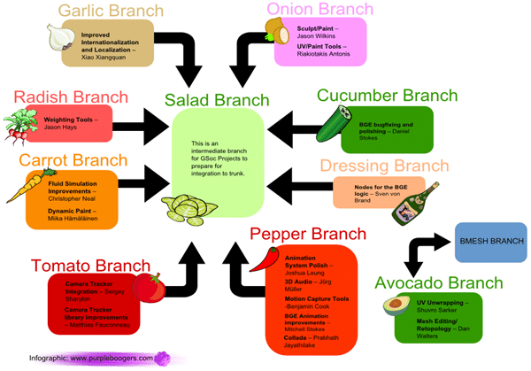 Gsoc-2011-branches