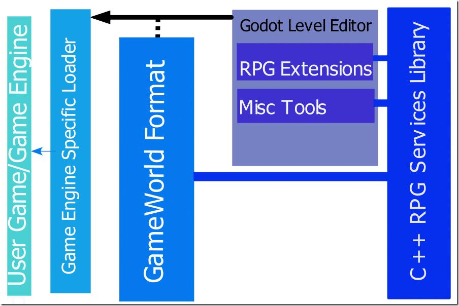RPGDesign